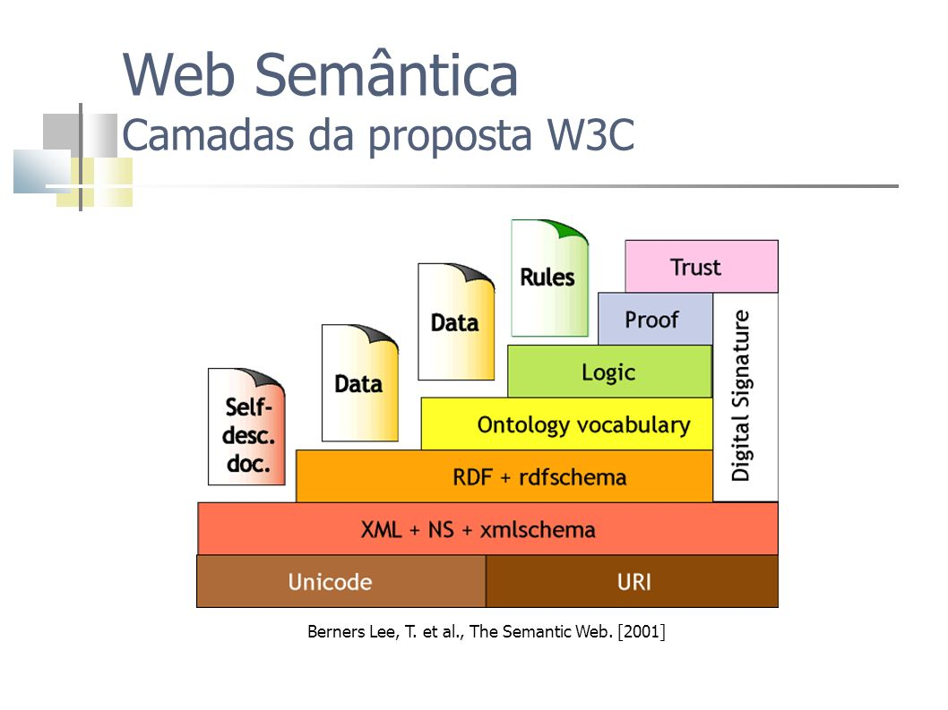 Berners Lee, T. et al., The Semantic Web. [2001]